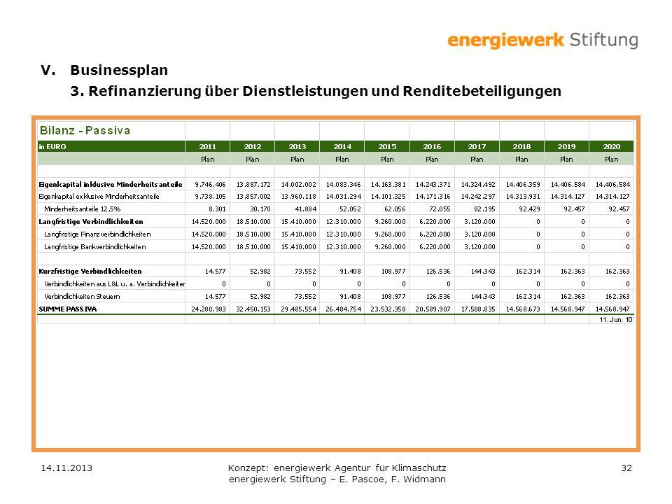 14.11.201332 V.Businessplan 3. Refinanzierung über Dienstleistungen und Renditebeteiligungen Konzept: energiewerk Agentur für Klimaschutz energiewerk