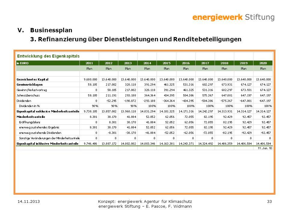 14.11.201333 V.Businessplan 3. Refinanzierung über Dienstleistungen und Renditebeteiligungen Konzept: energiewerk Agentur für Klimaschutz energiewerk