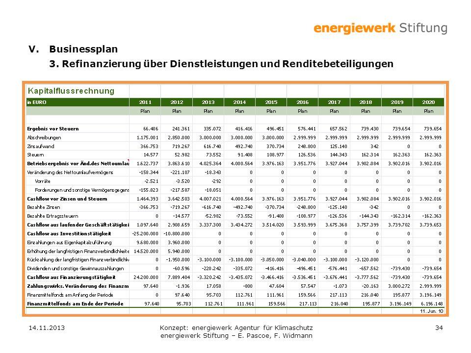 14.11.201334 V.Businessplan 3. Refinanzierung über Dienstleistungen und Renditebeteiligungen Konzept: energiewerk Agentur für Klimaschutz energiewerk