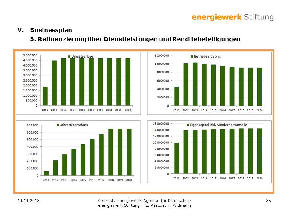 14.11.201335 V.Businessplan 3. Refinanzierung über Dienstleistungen und Renditebeteiligungen Konzept: energiewerk Agentur für Klimaschutz energiewerk