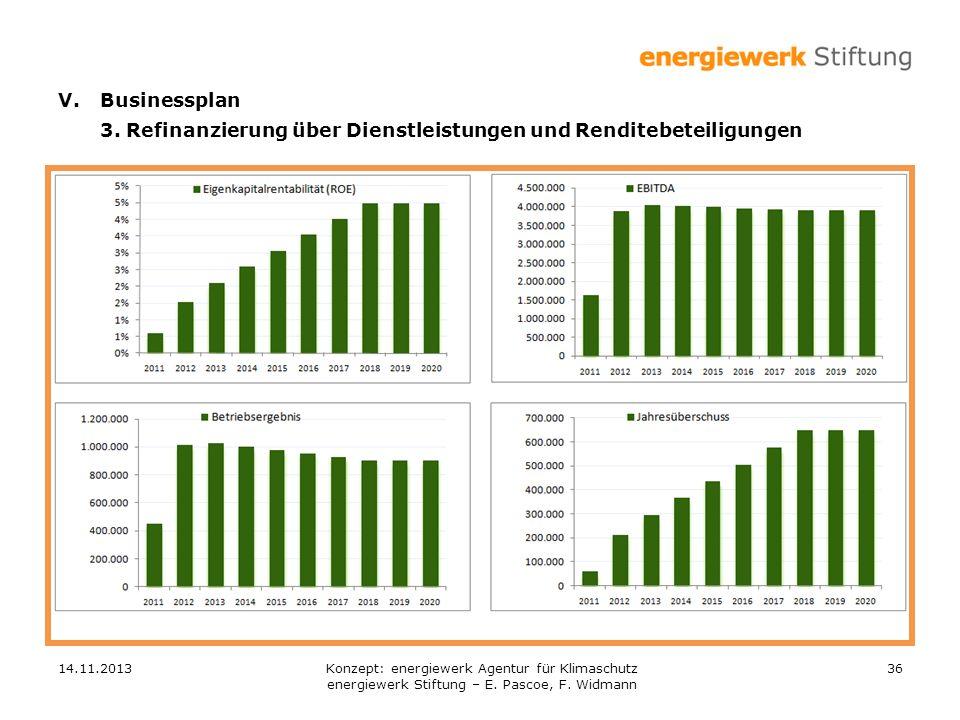 14.11.201336 V.Businessplan 3. Refinanzierung über Dienstleistungen und Renditebeteiligungen Konzept: energiewerk Agentur für Klimaschutz energiewerk