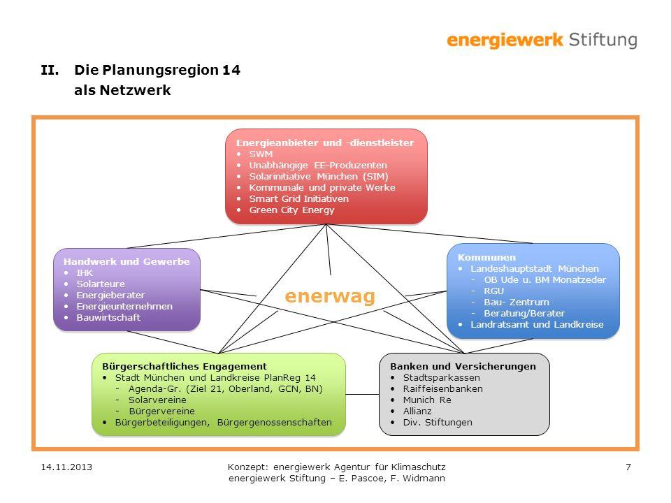 14.11.201328 Der folgende Finanzplan basiert beispielhaft auf einem Businessplan für zehn 2,3 MW Windkraftanlagen (für 9 Landkreise mit 9 zu multiplizieren): Kennzahlen:1 Landkreis9 Landkreise Zu investierendes Volumen:36 Mio Euro 324 Mio Euro Einwerben von Eigenkapital (Bürger)14,4 Mio (40%)130 Mio Euro (nicht von den Kommunen zu tragen) Minderheitsanteile der enerwag12,5% Managementkosten enerwag20% V.Businessplan 3.