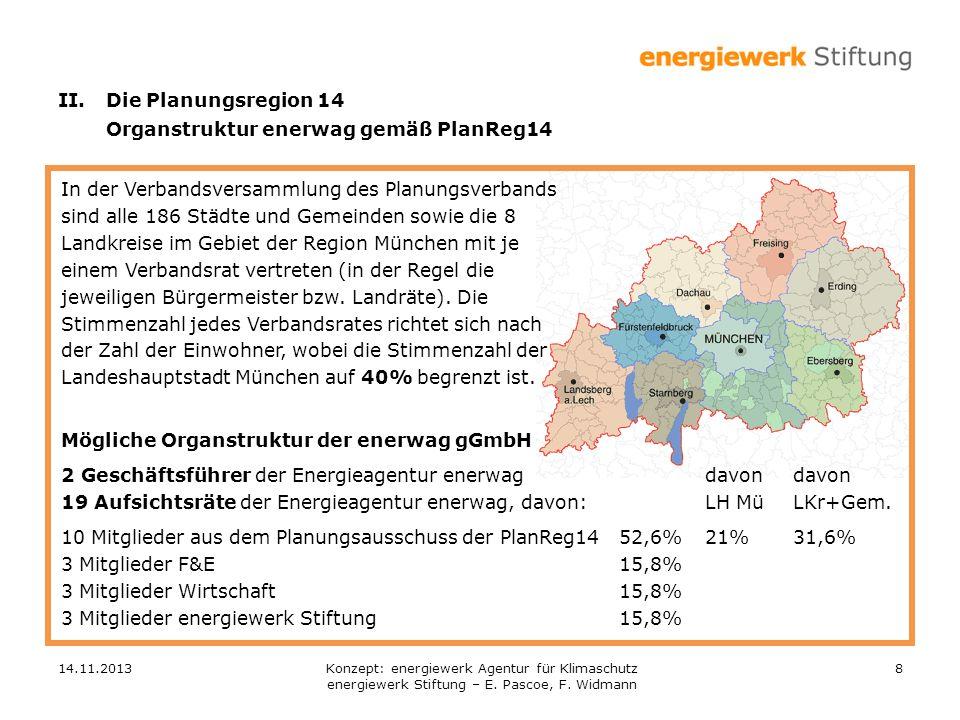 14.11.20138 In der Verbandsversammlung des Planungsverbands sind alle 186 Städte und Gemeinden sowie die 8 Landkreise im Gebiet der Region München mit