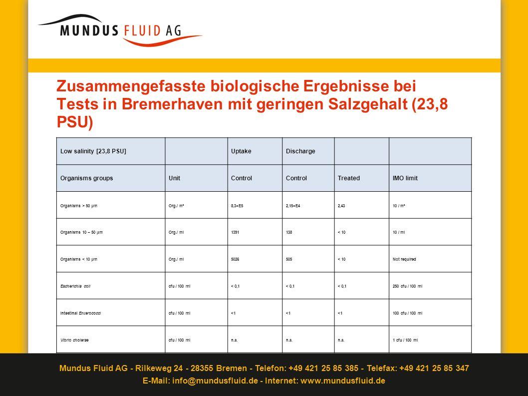 Mundus Fluid AG - Rilkeweg 24 - 28355 Bremen - Telefon: +49 421 25 85 385 - Telefax: +49 421 25 85 347 E-Mail: info@mundusfluid.de - Internet: www.mundusfluid.de Zeit zu Handeln