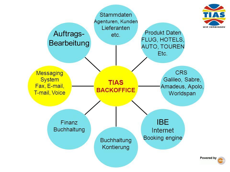 Auftrags- Bearbeitung Messaging System Fax, E-mail, T-mail, Voice Finanz Buchhaltung Kontierung IBE Internet Booking engine CRS Galileo, Sabre, Amadeu