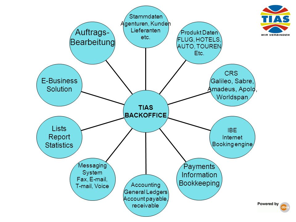 Auftrags- Bearbeitung E-Business Solution Lists Report Statistics Messaging System Fax, E-mail, T-mail, Voice Accounting General Ledgers Account payab