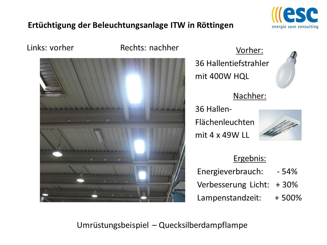Ertüchtigung der Beleuchtungsanlage ITW in Röttingen Umrüstungsbeispiel – Quecksilberdampflampe Links: vorherRechts: nachher Vorher: 36 Hallentiefstra