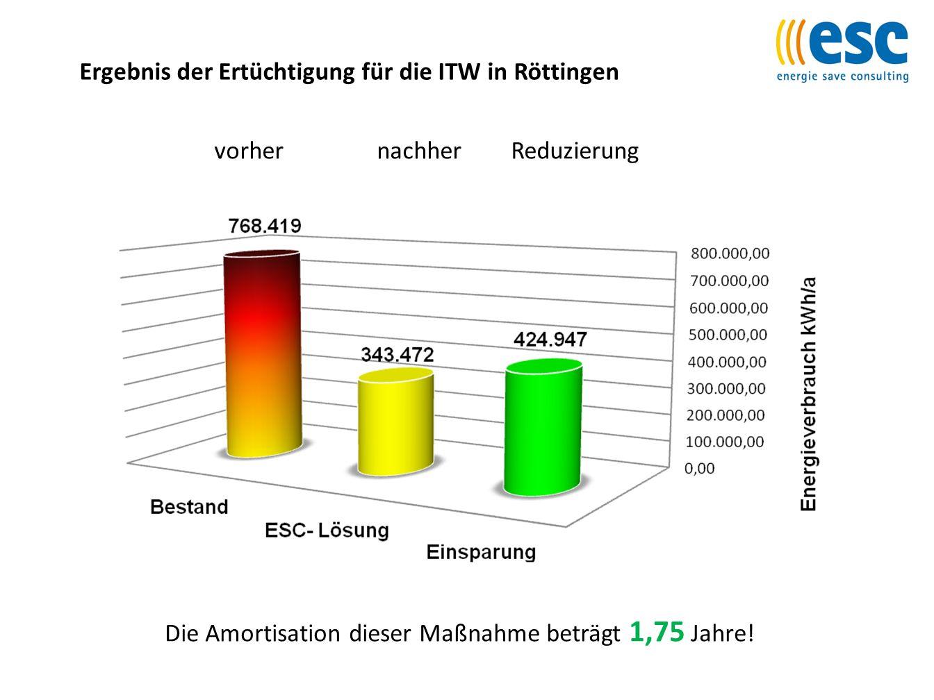 Ergebnis der Ertüchtigung für die ITW in Röttingen Die Amortisation dieser Maßnahme beträgt 1,75 Jahre! vorher nachher Reduzierung