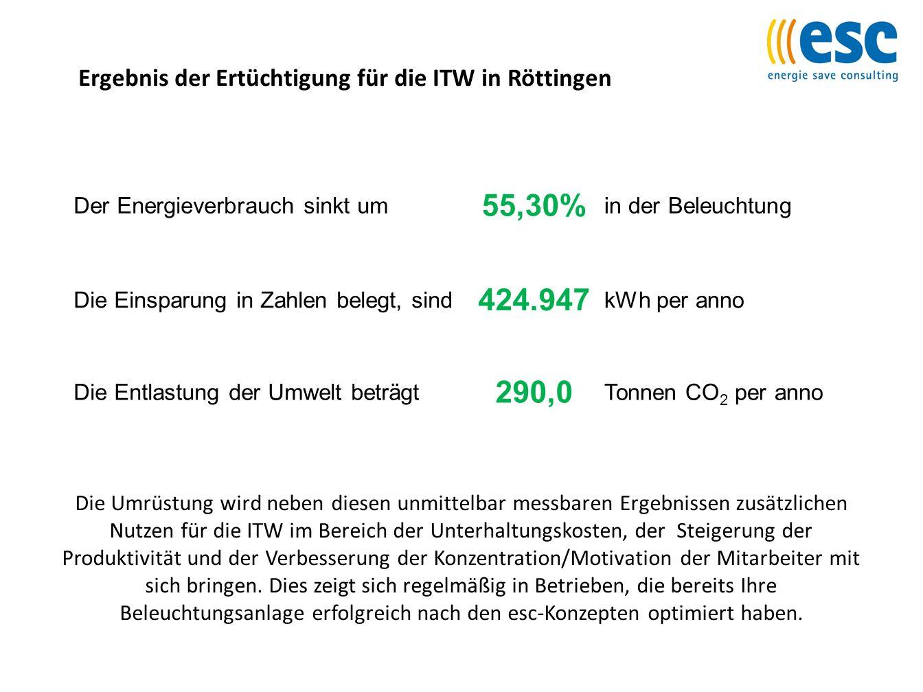 Ergebnis der Ertüchtigung für die ITW in Röttingen Die Umrüstung wird neben diesen unmittelbar messbaren Ergebnissen zusätzlichen Nutzen für die ITW i
