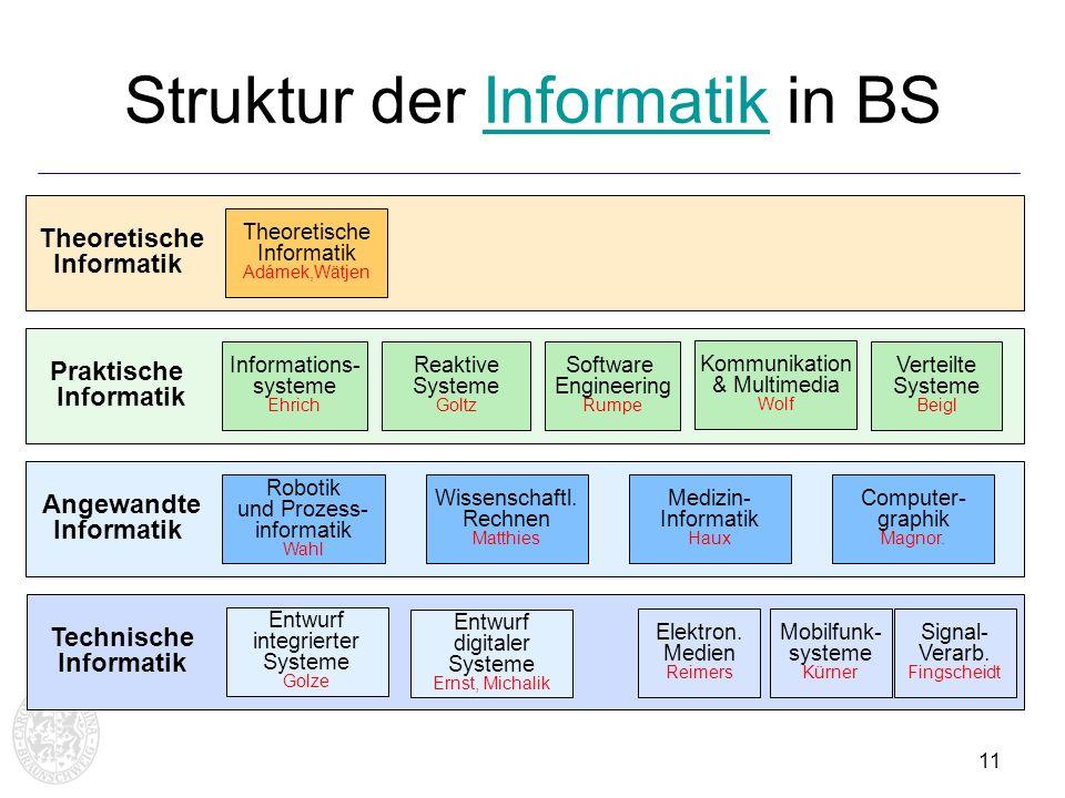 11 Struktur der Informatik in BSInformatik Theoretische Informatik Adámek,Wätjen Kommunikation & Multimedia Wolf Verteilte Systeme Beigl Wissenschaftl