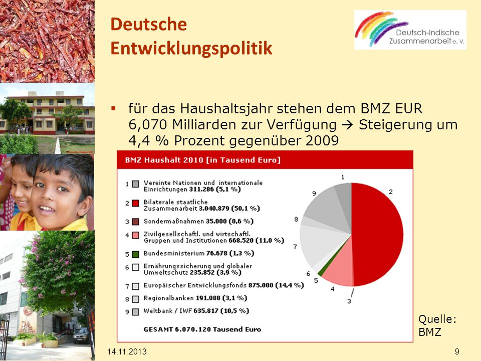 14.11.2013 20 Deutsch-indische Entwicklungszusammenarbeit Weitere Gebiete, in denen das BMZ (mit der Unterstützung von NROs) tätig wird und die Anknüpfungspunkte für die Zusammenarbeit mit dem Ministerium sind: Landwirtschaft Betonung von Produktivitätssteigerung und Marktorientierung