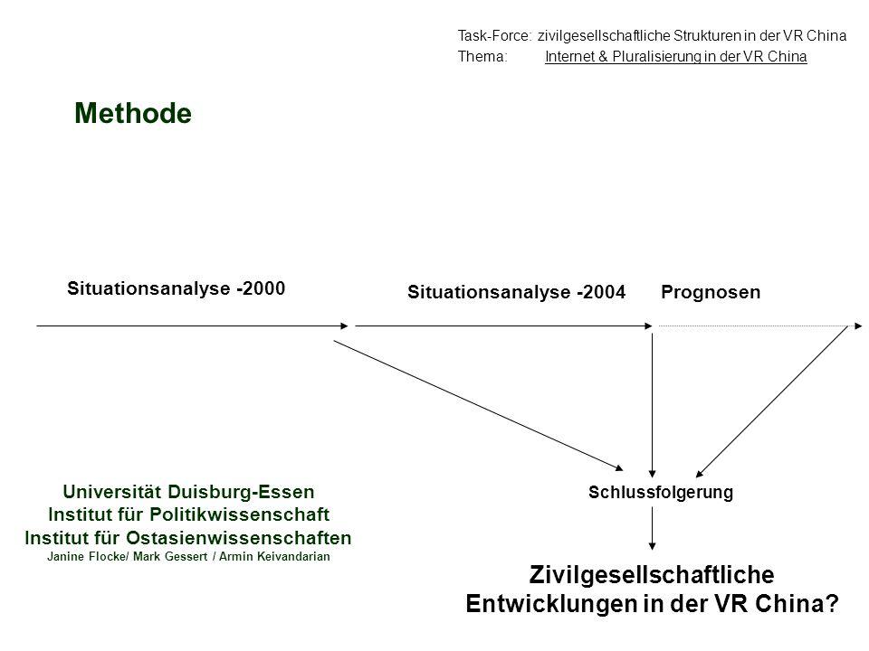 Methode Zivilgesellschaftliche Entwicklungen in der VR China? Situationsanalyse -2000 Situationsanalyse -2004 Schlussfolgerung Task-Force: zivilgesell