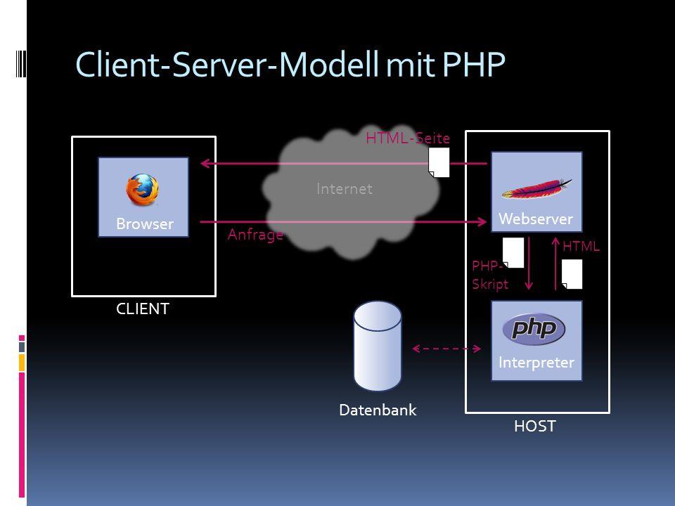Client-Server-Modell mit PHP CLIENT Browser HOST Webserver Internet Anfrage HTML-Seite Interpreter PHP- Skript HTML Datenbank