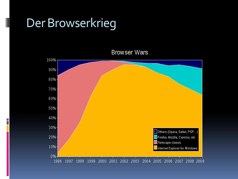 Der Browserkrieg