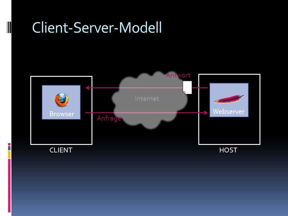Client-Server-Modell CLIENT Browser HOST Webserver Internet Anfrage Antwort