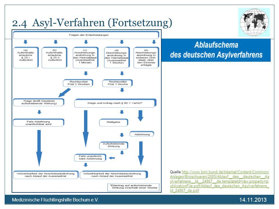 14.11.2013 Medizinische Flüchtlingshilfe Bochum e.V. 2.4 Asyl-Verfahren (Fortsetzung) Quelle:http://www.bmi.bund.de/Internet/Content/Common/ Anlagen/B