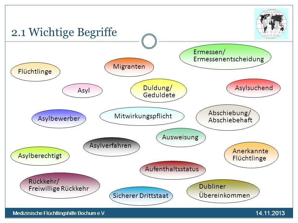 14.11.2013 Medizinische Flüchtlingshilfe Bochum e.V. 14.11.2013 Medizinische Flüchtlingshilfe Bochum e.V. 2.1 Wichtige Begriffe Migranten Asyl Flüchtl