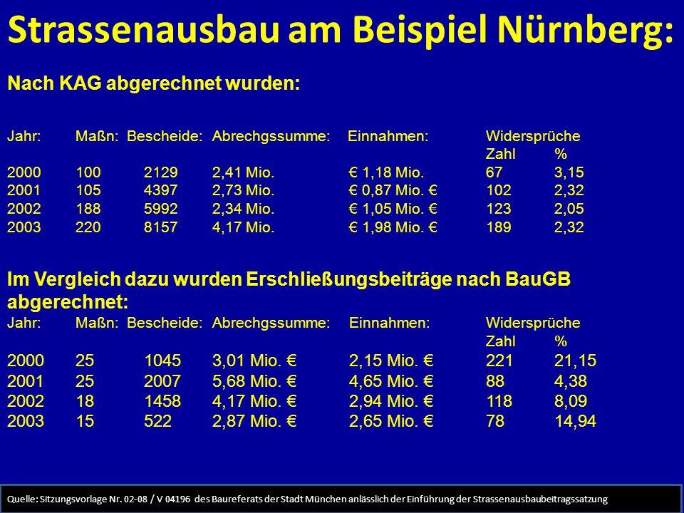Strassenausbau am Beispiel Nürnberg: Nach KAG abgerechnet wurden: Jahr: Maßn: Bescheide: Abrechgssumme: Einnahmen: Widersprüche Zahl % 2000 100 2129 2