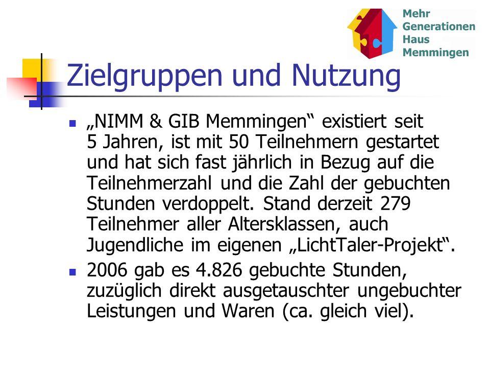 Zielgruppen und Nutzung NIMM & GIB Memmingen existiert seit 5 Jahren, ist mit 50 Teilnehmern gestartet und hat sich fast jährlich in Bezug auf die Tei