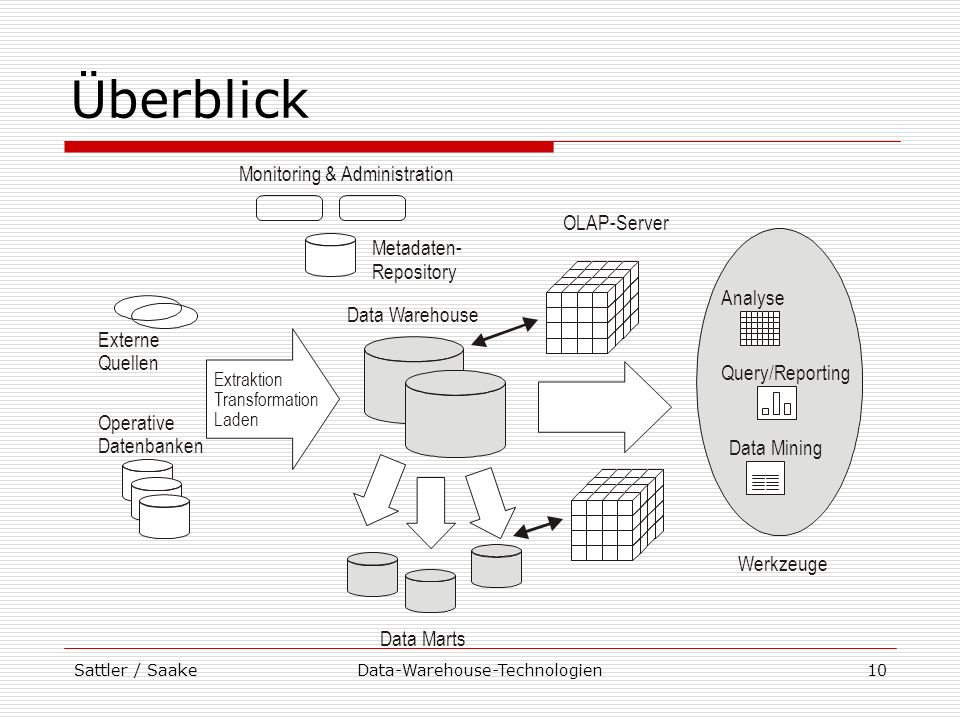 Sattler / SaakeData-Warehouse-Technologien10 Überblick Monitoring & Administration Metadaten- Repository Externe Quellen Operative Datenbanken Data Ma