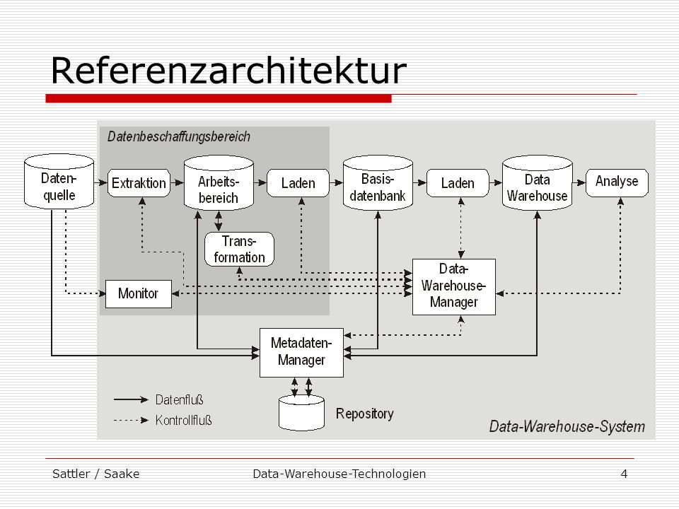Sattler / SaakeData-Warehouse-Technologien5 Phasen des Data Warehousing 1.Überwachung der Quellen auf Änderungen durch Monitore 2.Kopieren der relevanten Daten mittels Extraktion in temporären Arbeitsbereich 3.Transformation der Daten im Arbeitsbereich (Bereinigung, Integration) 4.Kopieren der Daten in integrierte Basisdatenbank als Grundlage für verschiedene Analysen 5.Laden der Daten in das Data Warehouse (Datenbank für Analysezwecke) 6.Analyse: Operationen auf Daten des DW
