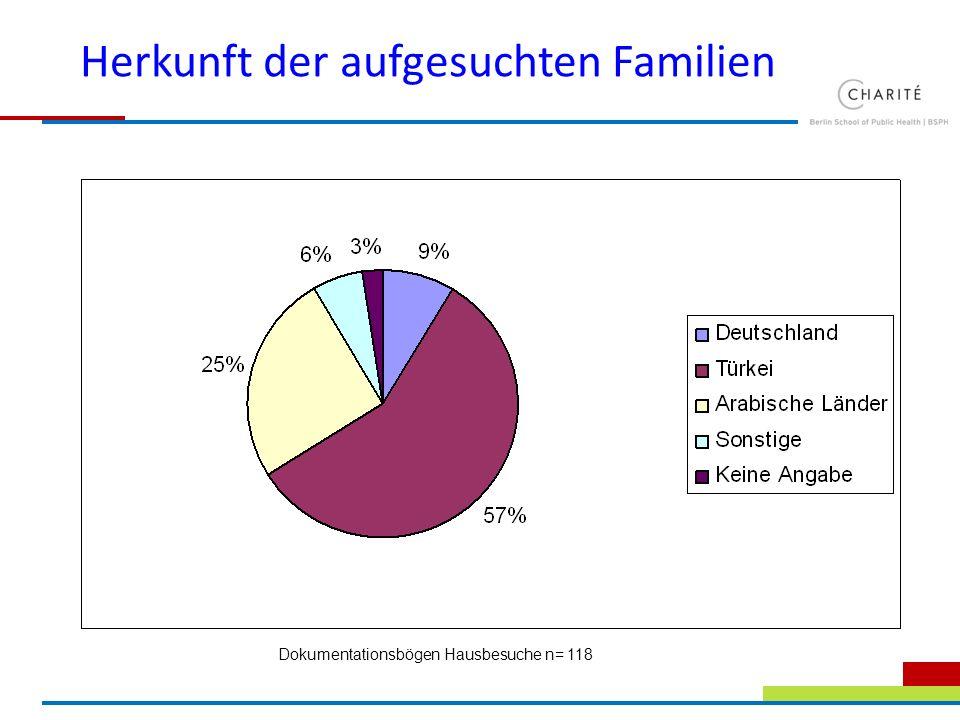 Herkunft der aufgesuchten Familien Dokumentationsbögen Hausbesuche n= 118