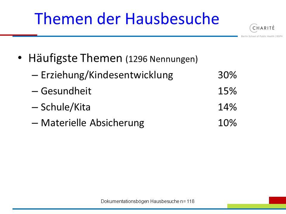 Themen der Hausbesuche Häufigste Themen (1296 Nennungen) – Erziehung/Kindesentwicklung30% – Gesundheit15% – Schule/Kita14% – Materielle Absicherung10%
