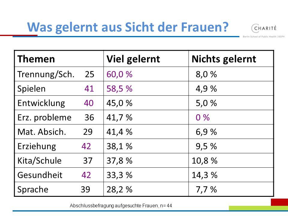 Was gelernt aus Sicht der Frauen? ThemenViel gelerntNichts gelernt Trennung/Sch. 2560,0 % 8,0 % Spielen 4158,5 % 4,9 % Entwicklung 4045,0 % 5,0 % Erz.