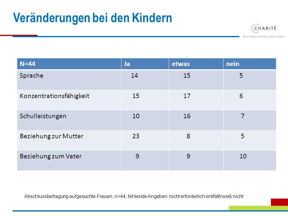 Veränderungen bei den Kindern N=44Jaetwasnein Sprache 14 15 5 Konzentrationsfähigkeit 15 17 6 Schulleistungen 10 16 7 Beziehung zur Mutter 23 8 5 Bezi