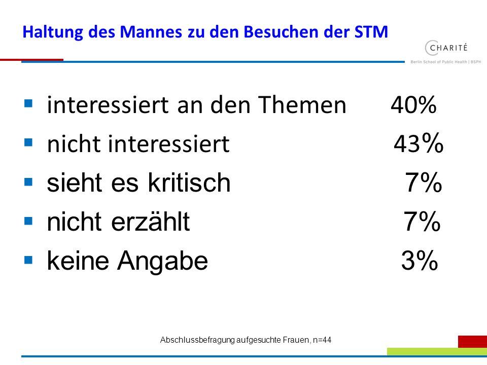 Haltung des Mannes zu den Besuchen der STM interessiert an den Themen 40% nicht interessiert 43 % sieht es kritisch 7% nicht erzählt 7% keine Angabe 3