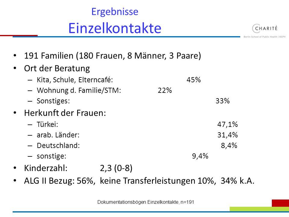 Ergebnisse Einzelkontakte 191 Familien (180 Frauen, 8 Männer, 3 Paare) Ort der Beratung – Kita, Schule, Elterncafé: 45% – Wohnung d. Familie/STM: 22%