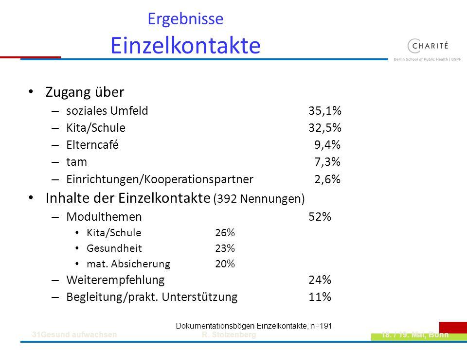 Ergebnisse Einzelkontakte Zugang über – soziales Umfeld35,1% – Kita/Schule32,5% – Elterncafé 9,4% – tam 7,3% – Einrichtungen/Kooperationspartner 2,6%