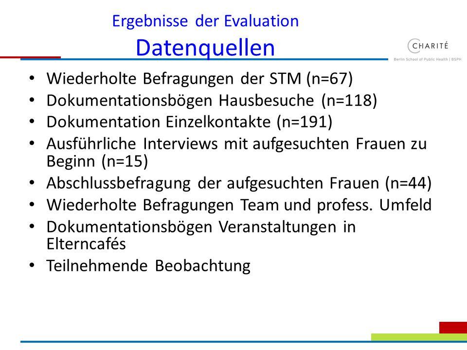 Ergebnisse der Evaluation Datenquellen Wiederholte Befragungen der STM (n=67) Dokumentationsbögen Hausbesuche (n=118) Dokumentation Einzelkontakte (n=