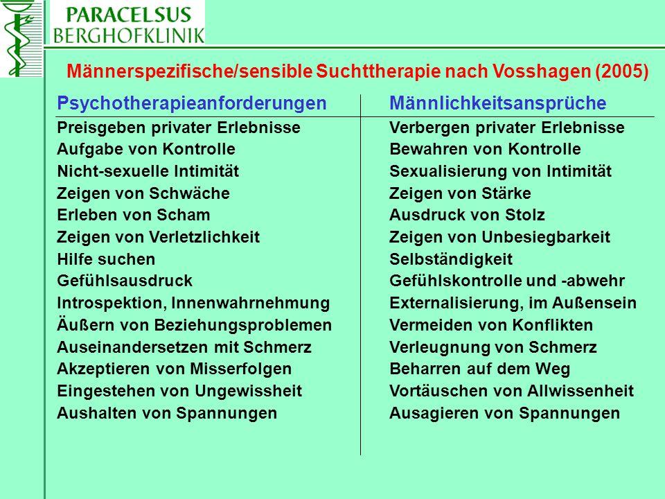 Männerspezifische/sensible Suchttherapie nach Vosshagen (2005) Psychotherapieanforderungen Männlichkeitsansprüche Preisgeben privater Erlebnisse Verbe