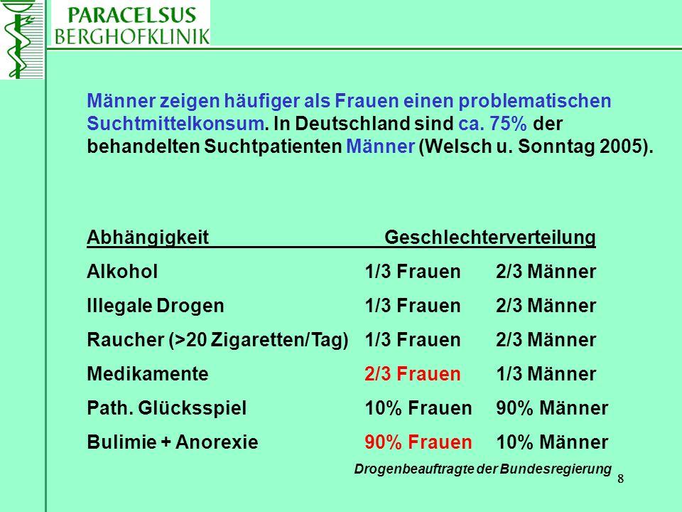 8888 Männer zeigen häufiger als Frauen einen problematischen Suchtmittelkonsum. In Deutschland sind ca. 75% der behandelten Suchtpatienten Männer (Wel