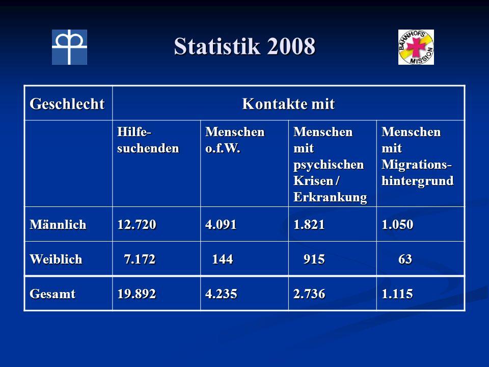 Statistik 2008 Geschlecht Kontakte mit Hilfe- suchenden Menschen o.f.W. Menschen mit psychischen Krisen / Erkrankung Menschen mit Migrations- hintergr