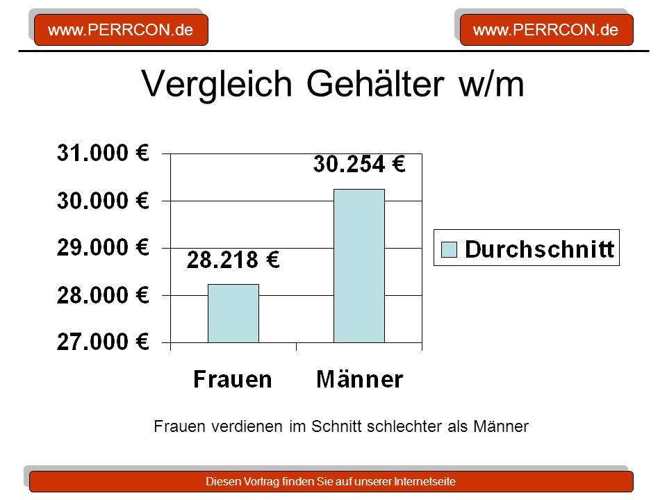 www.PERRCON.de Diesen Vortrag finden Sie auf unserer Internetseite Vergleich Gehälter w/m Frauen verdienen im Schnitt schlechter als Männer