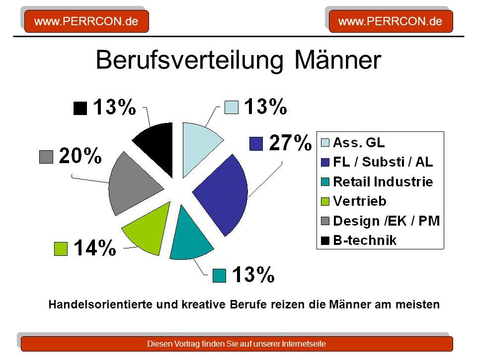 www.PERRCON.de Diesen Vortrag finden Sie auf unserer Internetseite Berufsverteilung Männer Handelsorientierte und kreative Berufe reizen die Männer am