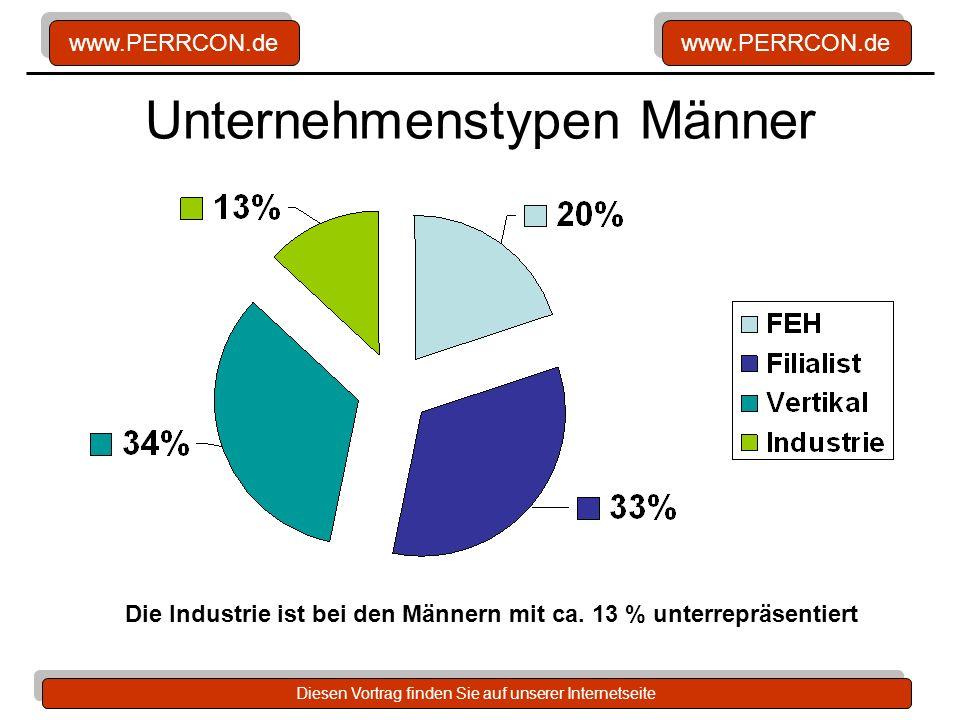 www.PERRCON.de Diesen Vortrag finden Sie auf unserer Internetseite Unternehmenstypen Männer Die Industrie ist bei den Männern mit ca. 13 % unterrepräs