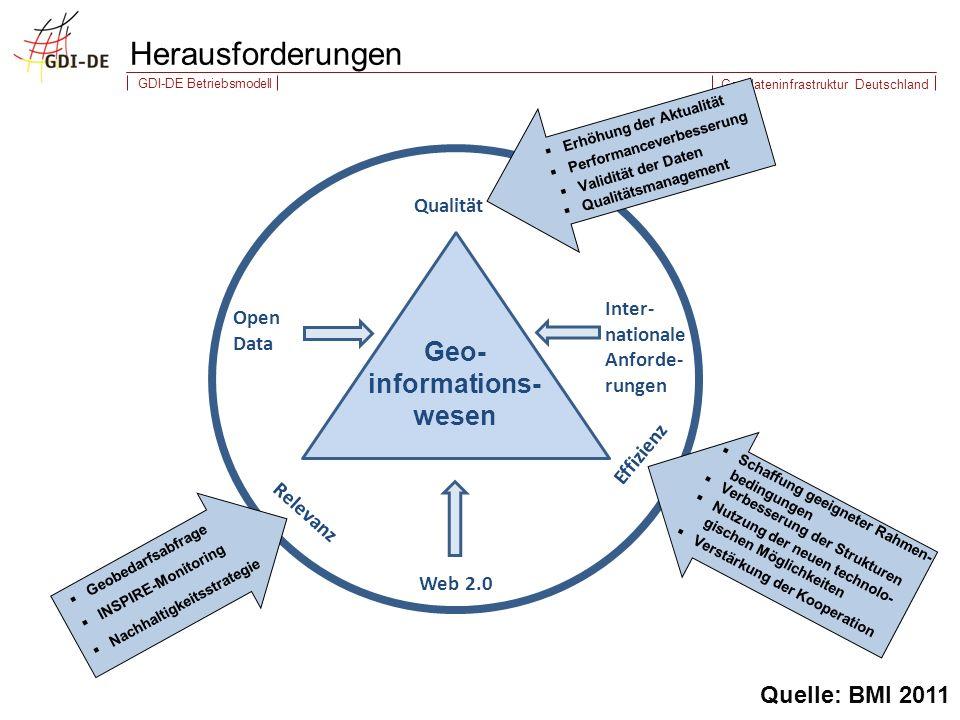Geodateninfrastruktur Deutschland GDI-DE Betriebsmodell Herausforderungen G Open Data Qualität Web 2.0 Inter- nationale Anforde- rungen Effizienz Relevanz Geo- informations- wesen Erhöhung der Aktualität Performanceverbesserung Validität der Daten Qualitätsmanagement Verbesserung der Strukturen Nutzung der neuen technolo- gischen Möglichkeiten Verstärkung der Kooperation Schaffung geeigneter Rahmen- bedingungen Geobedarfsabfrage Nachhaltigkeitsstrategie INSPIRE-Monitoring Quelle: BMI 2011