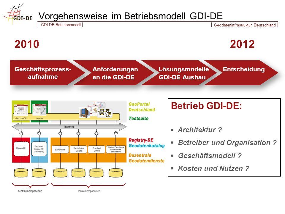Geodateninfrastruktur Deutschland GDI-DE Betriebsmodell Vorgehensweise im Betriebsmodell GDI-DE Anforderungen an die GDI-DE Anforderungen an die GDI-DE Geschäftsprozess- aufnahme Geschäftsprozess- aufnahme Lösungsmodelle GDI-DE Ausbau Lösungsmodelle GDI-DE Ausbau Entscheidung 20102012 Betrieb GDI-DE: Architektur .
