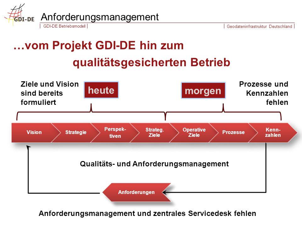 Geodateninfrastruktur Deutschland GDI-DE Betriebsmodell …vom Projekt GDI-DE hin zum qualitätsgesicherten Betrieb Anforderungsmanagement VisionStrategie Perspek- tiven Strateg.