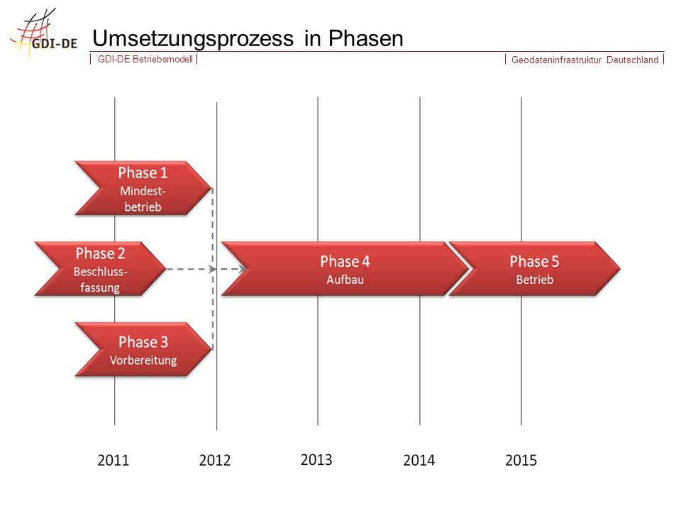 Geodateninfrastruktur Deutschland GDI-DE Betriebsmodell Umsetzungsprozess in Phasen