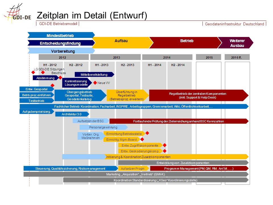 Geodateninfrastruktur Deutschland GDI-DE Betriebsmodell Zeitplan im Detail (Entwurf)