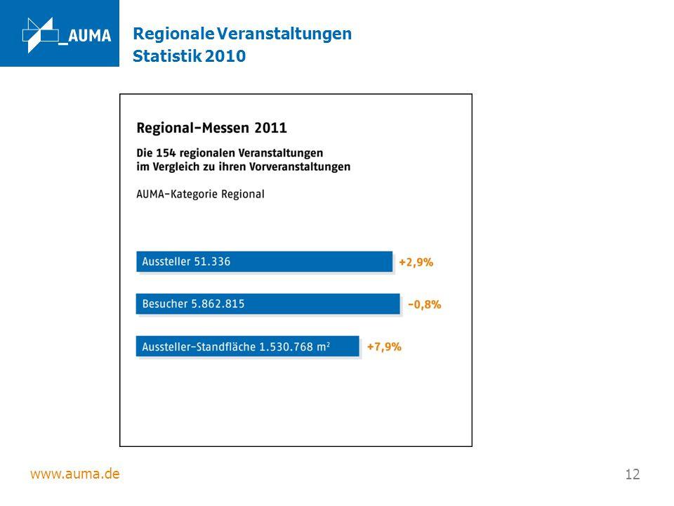 www.auma.de 12 Regionale Veranstaltungen Statistik 2010