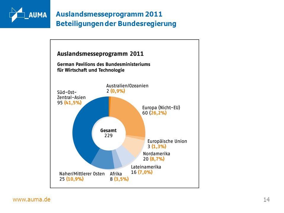 www.auma.de 14 Auslandsmesseprogramm 2011 Beteiligungen der Bundesregierung