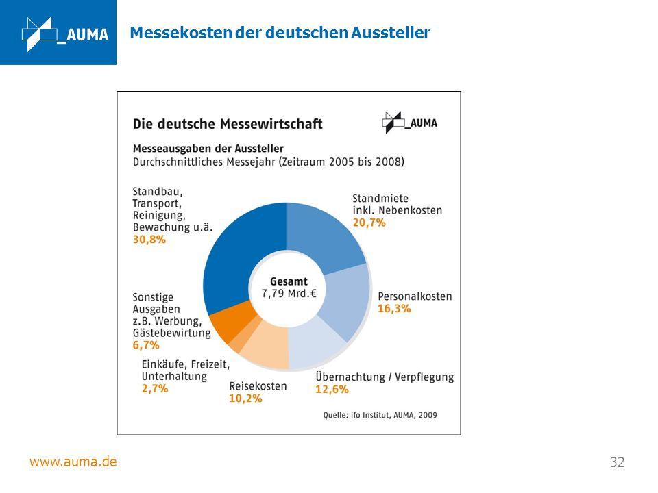 www.auma.de 32 Messekosten der deutschen Aussteller