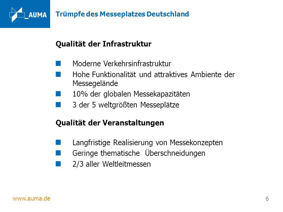 www.auma.de 6 Trümpfe des Messeplatzes Deutschland Qualität der Infrastruktur Moderne Verkehrsinfrastruktur Hohe Funktionalität und attraktives Ambien