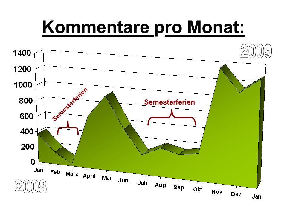 Kommentare pro Monat: Semesterferien