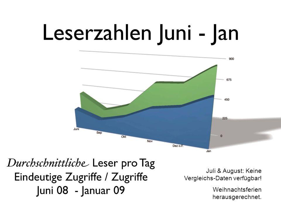 Juli & August: Keine Vergleichs-Daten verfügbar! Weihnachtsferien herausgerechnet.